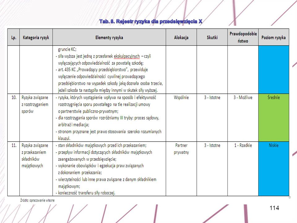 Tab. 8. Rejestr ryzyka dla przedsięwzięcia X