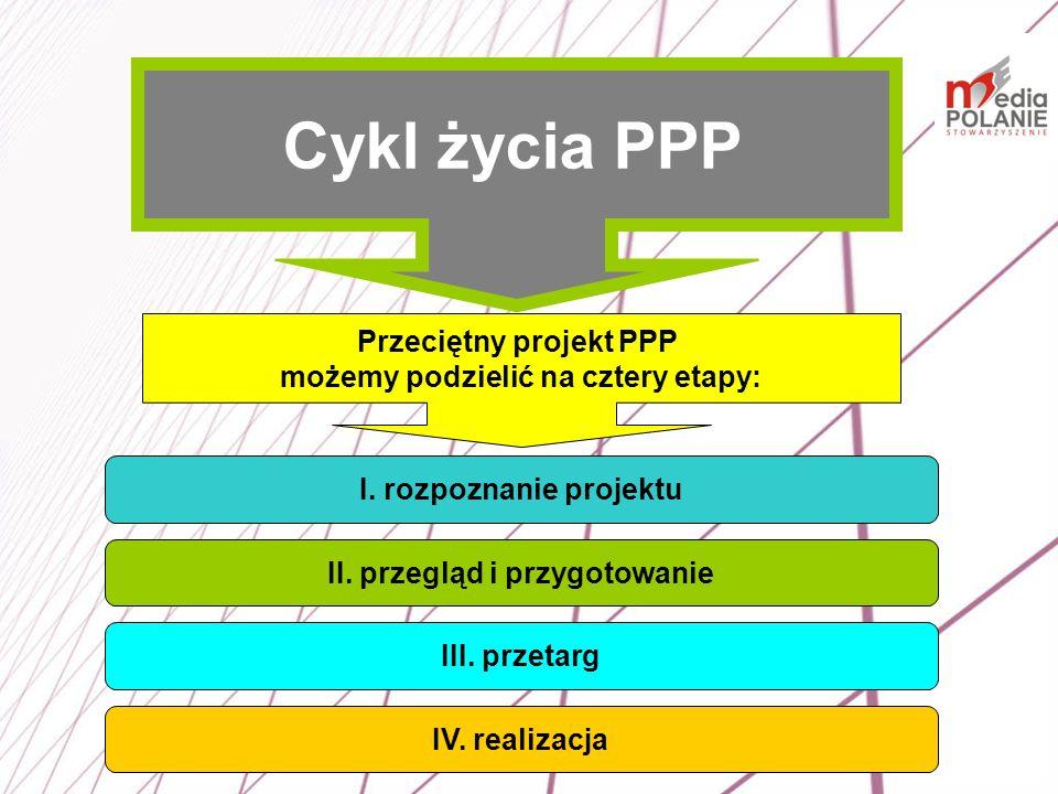 Cykl życia PPP Przeciętny projekt PPP