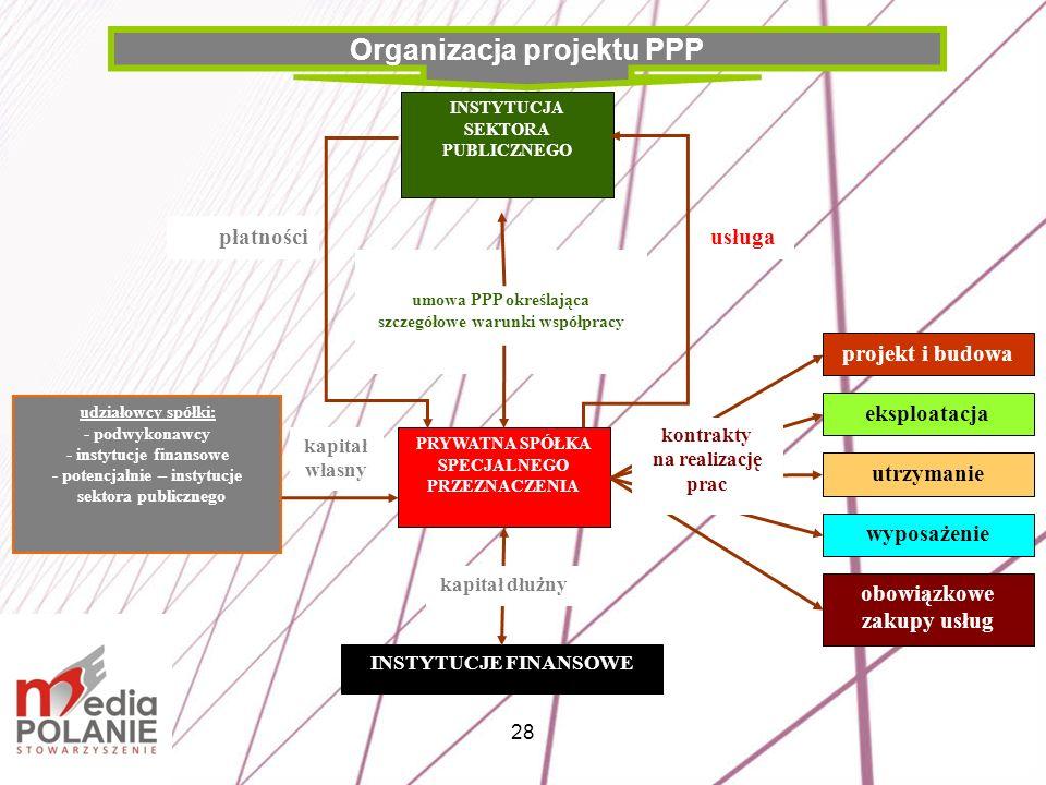 Organizacja projektu PPP