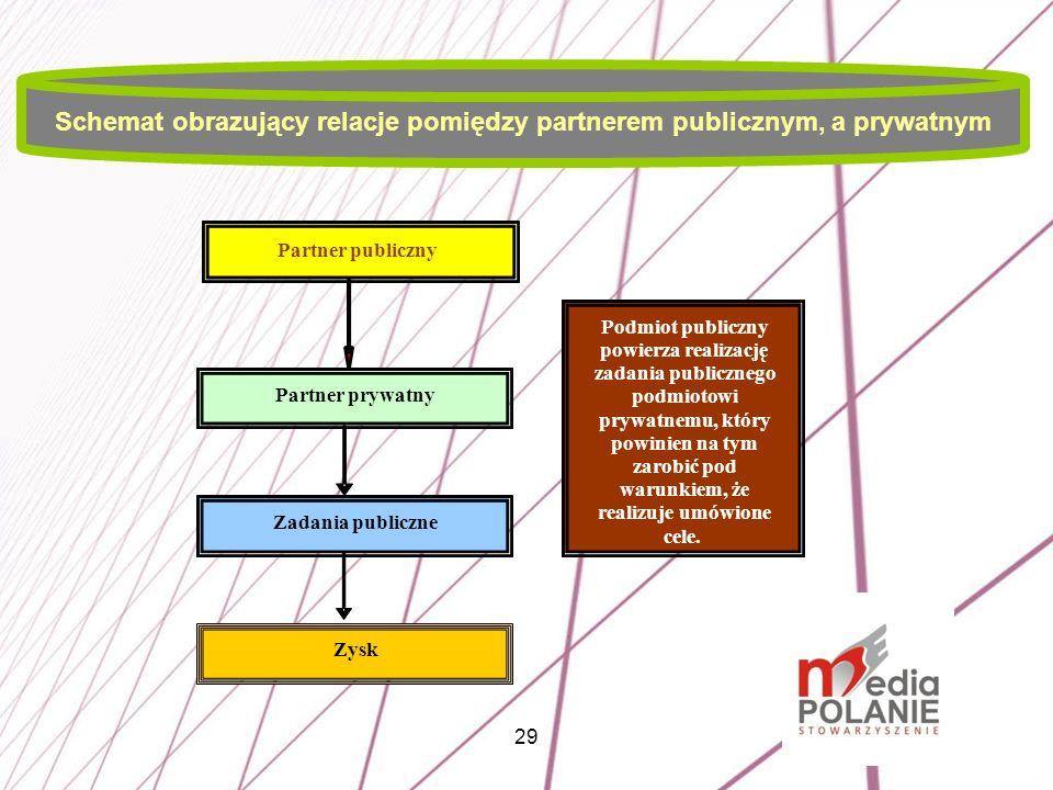 Schemat obrazujący relacje pomiędzy partnerem publicznym, a prywatnym