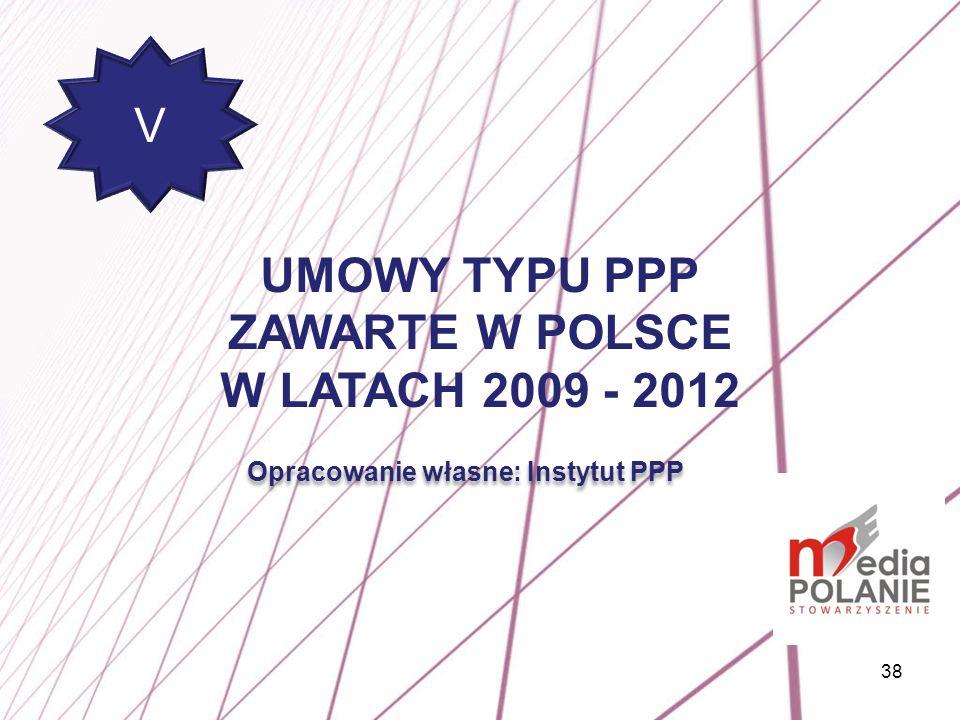 Opracowanie własne: Instytut PPP
