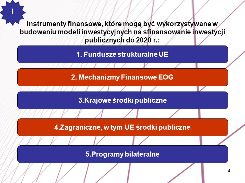 1. Fundusze strukturalne UE