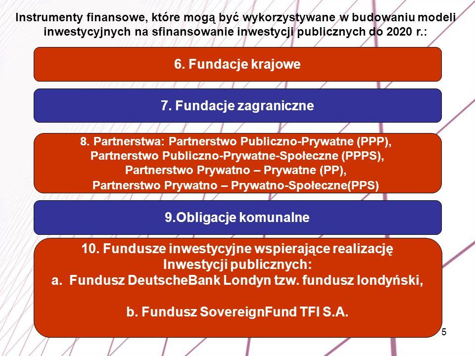 10. Fundusze inwestycyjne wspierające realizację