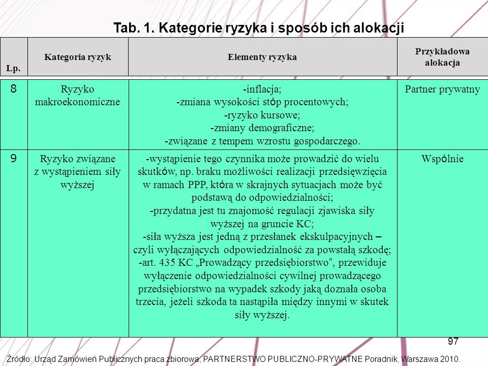 Tab. 1. Kategorie ryzyka i sposób ich alokacji