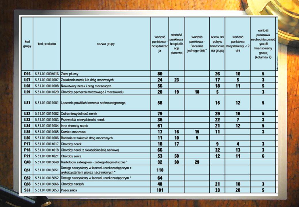 Katalog grup (zał 1 a)