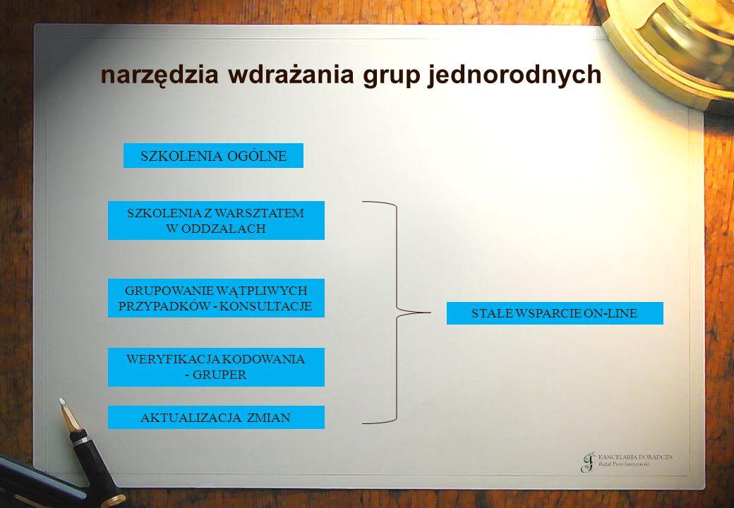 narzędzia wdrażania grup jednorodnych