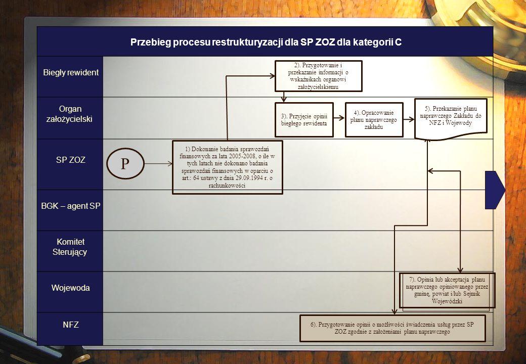 P Przebieg procesu restrukturyzacji dla SP ZOZ dla kategorii C