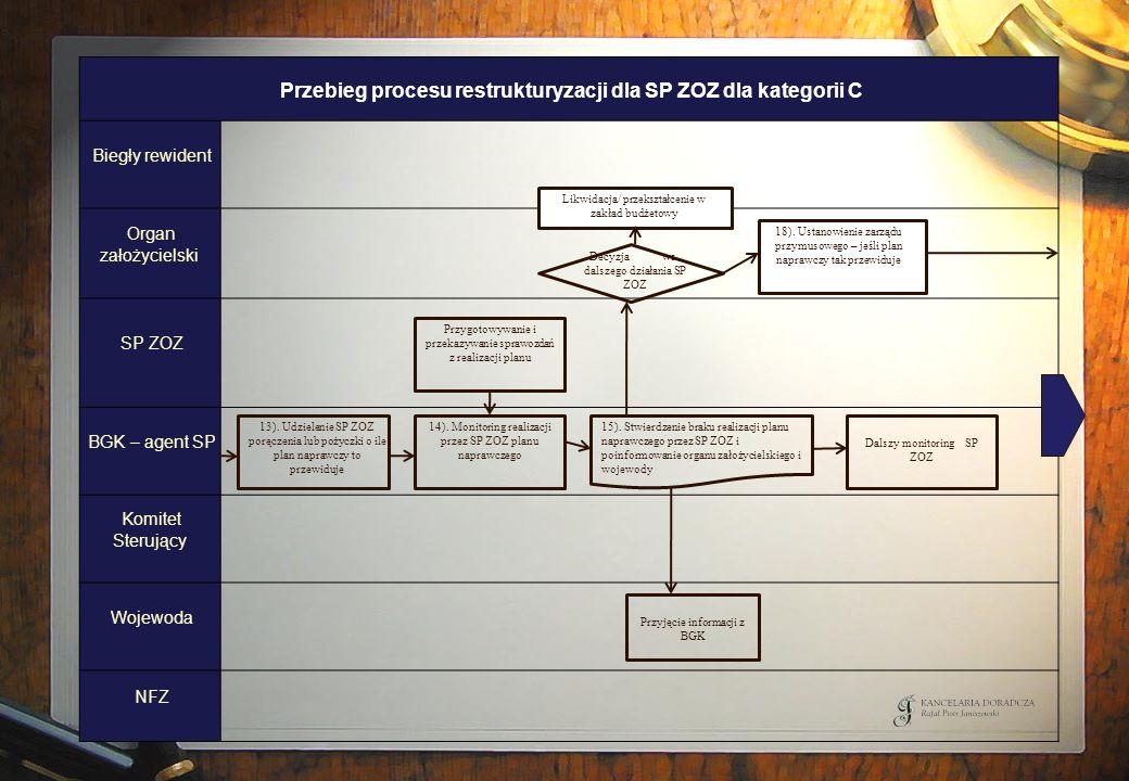 Przebieg procesu restrukturyzacji dla SP ZOZ dla kategorii C