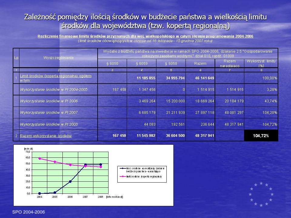 Zależność pomiędzy ilością środków w budżecie państwa a wielkością limitu środków dla województwa (tzw.