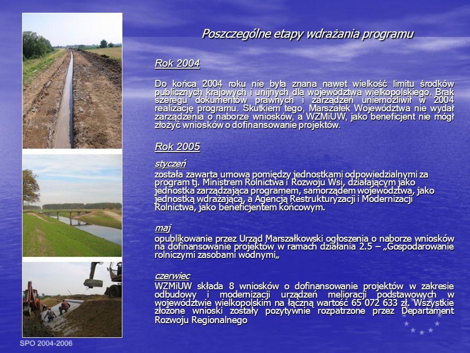 Poszczególne etapy wdrażania programu