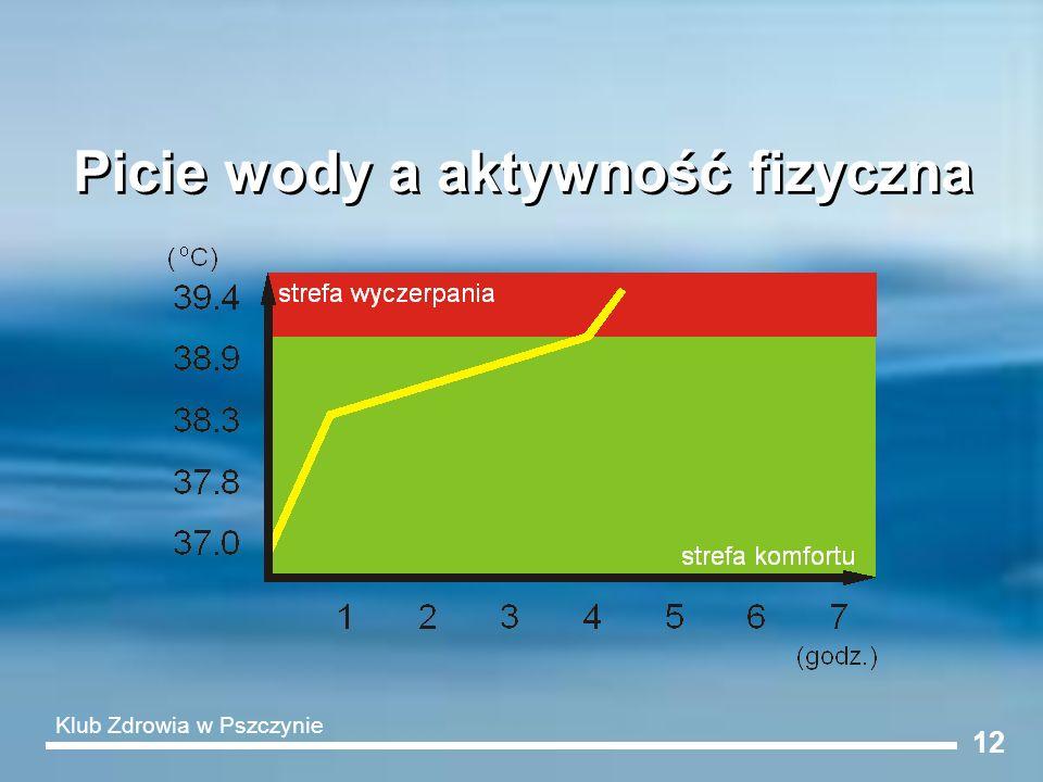 Picie wody a aktywność fizyczna