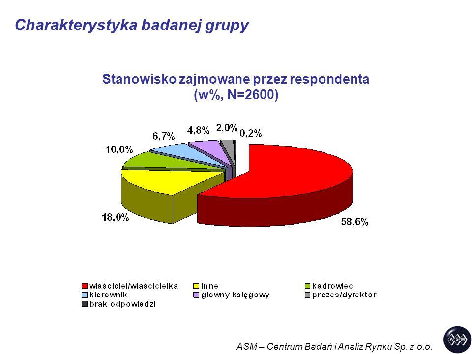 Charakterystyka badanej grupy