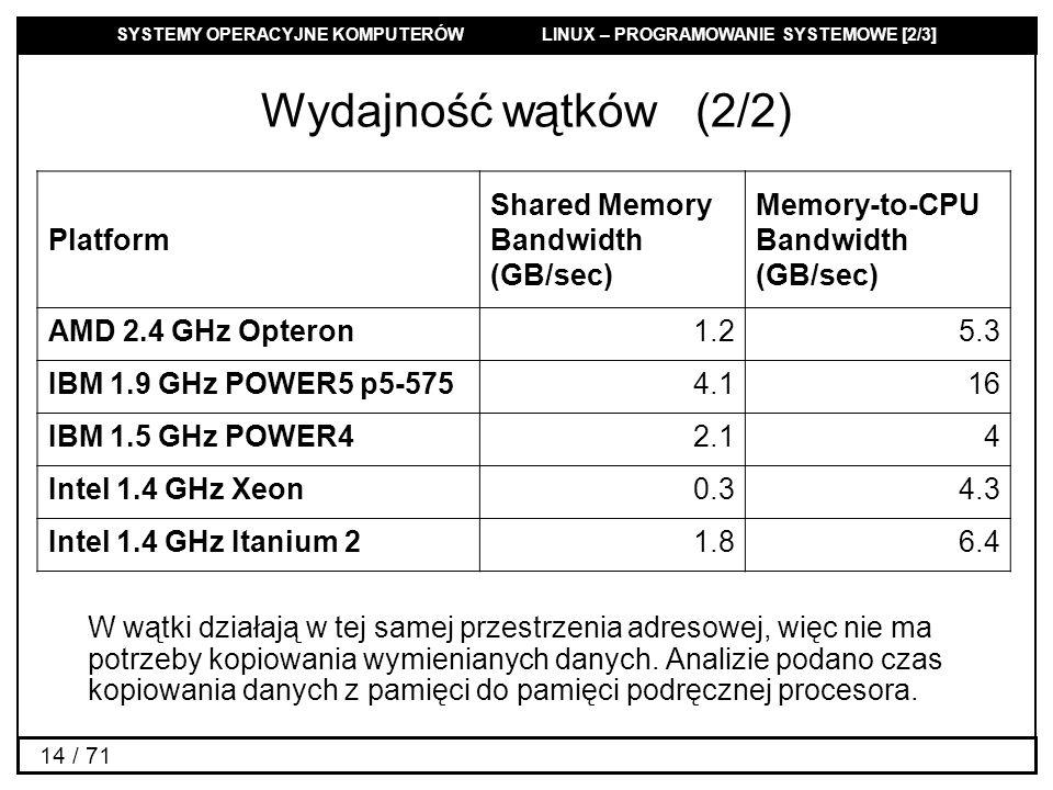 Wydajność wątków (2/2) Platform Shared Memory Bandwidth (GB/sec)
