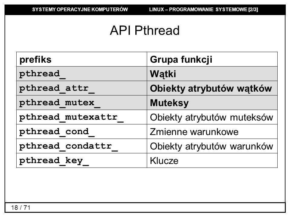 API Pthread prefiks Grupa funkcji pthread_ Wątki pthread_attr_