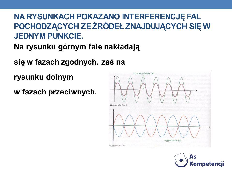 Na rysunkach pokazano interferencję fal pochodzących ze źródeł znajdujących się w jednym punkcie.