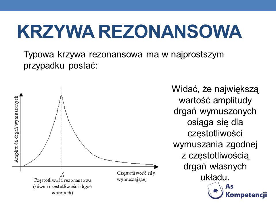 KRZYWA REZONANSOWA Typowa krzywa rezonansowa ma w najprostszym przypadku postać: