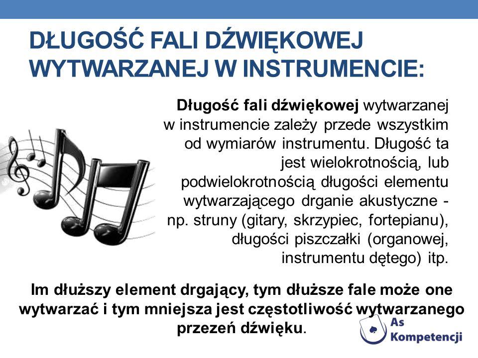 Długość Fali dźwiękowej wytwarzanej w instrumencie: