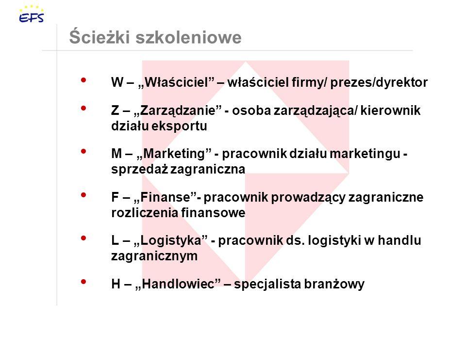 """Ścieżki szkoleniowe W – """"Właściciel – właściciel firmy/ prezes/dyrektor. Z – """"Zarządzanie - osoba zarządzająca/ kierownik działu eksportu."""