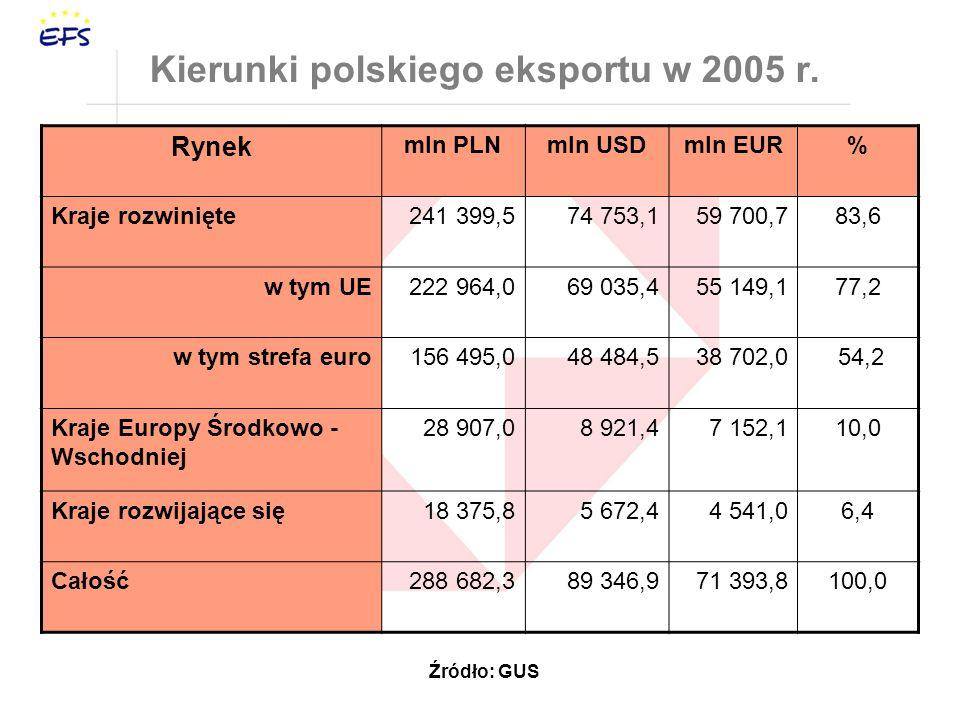 Kierunki polskiego eksportu w 2005 r.