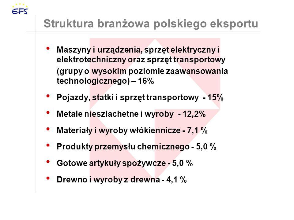 Struktura branżowa polskiego eksportu