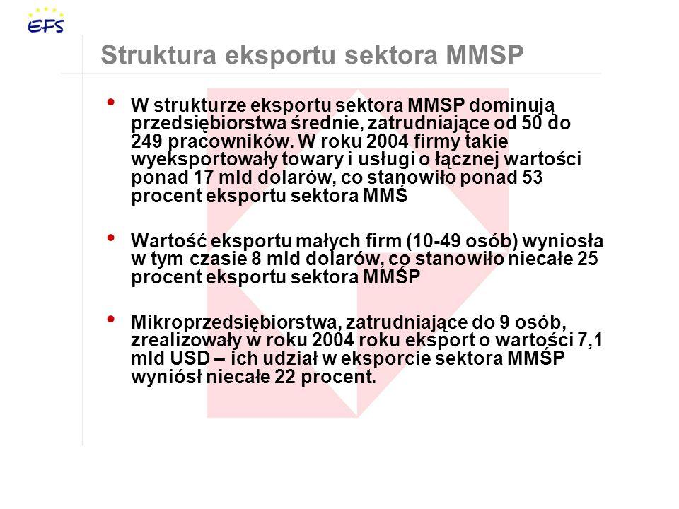 Struktura eksportu sektora MMSP