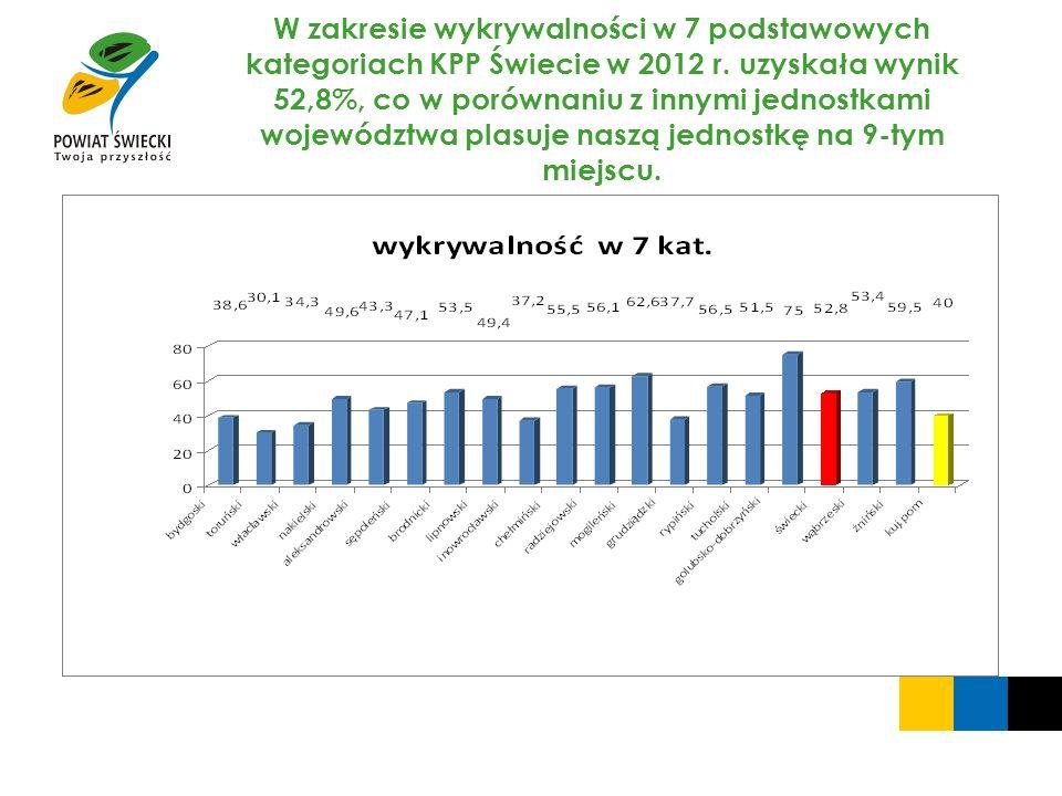 W zakresie wykrywalności w 7 podstawowych kategoriach KPP Świecie w 2012 r.