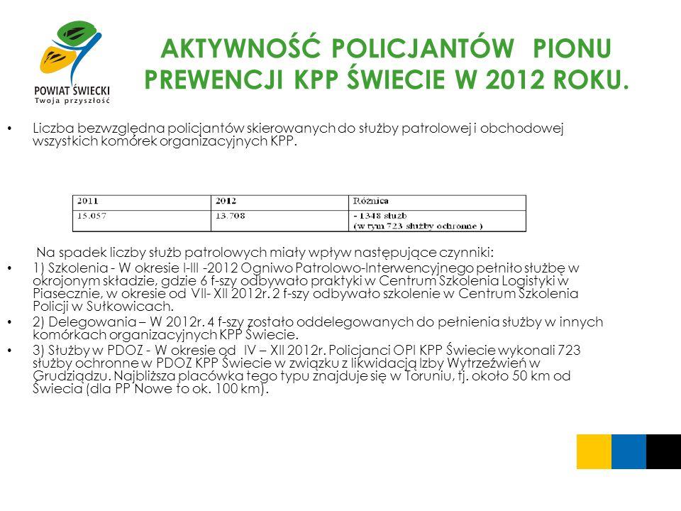AKTYWNOŚĆ POLICJANTÓW PIONU PREWENCJI KPP ŚWIECIE W 2012 ROKU.
