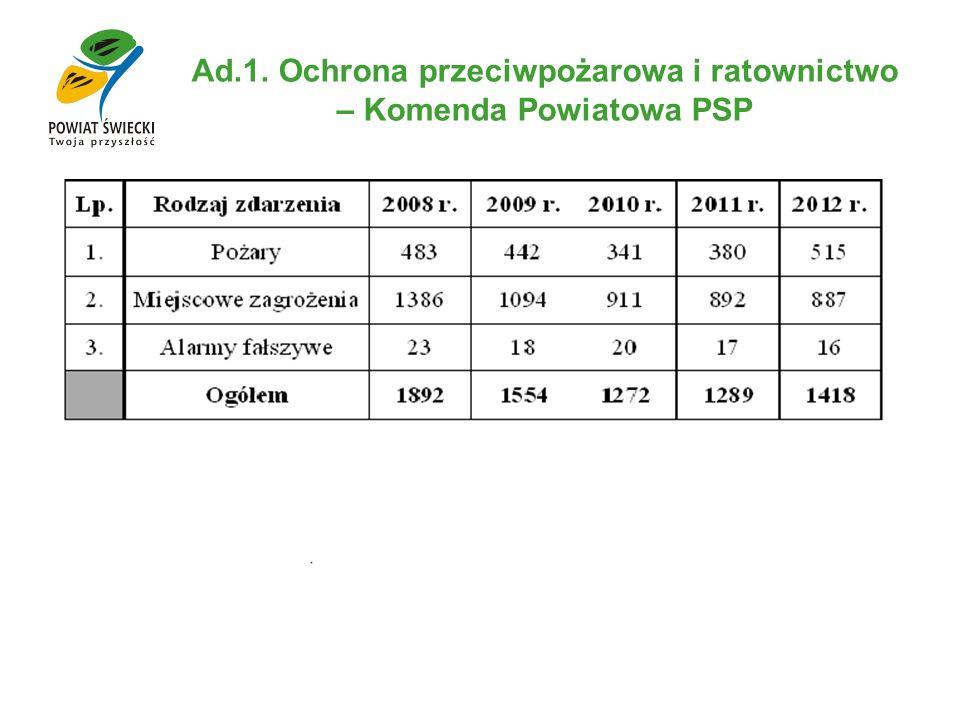 Ad.1. Ochrona przeciwpożarowa i ratownictwo – Komenda Powiatowa PSP