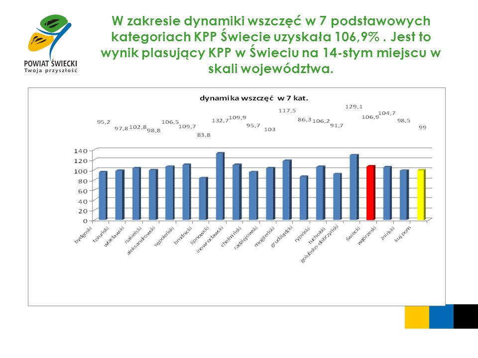 W zakresie dynamiki wszczęć w 7 podstawowych kategoriach KPP Świecie uzyskała 106,9% .