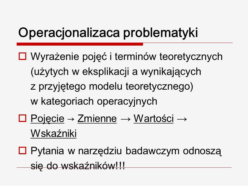 Operacjonalizaca problematyki