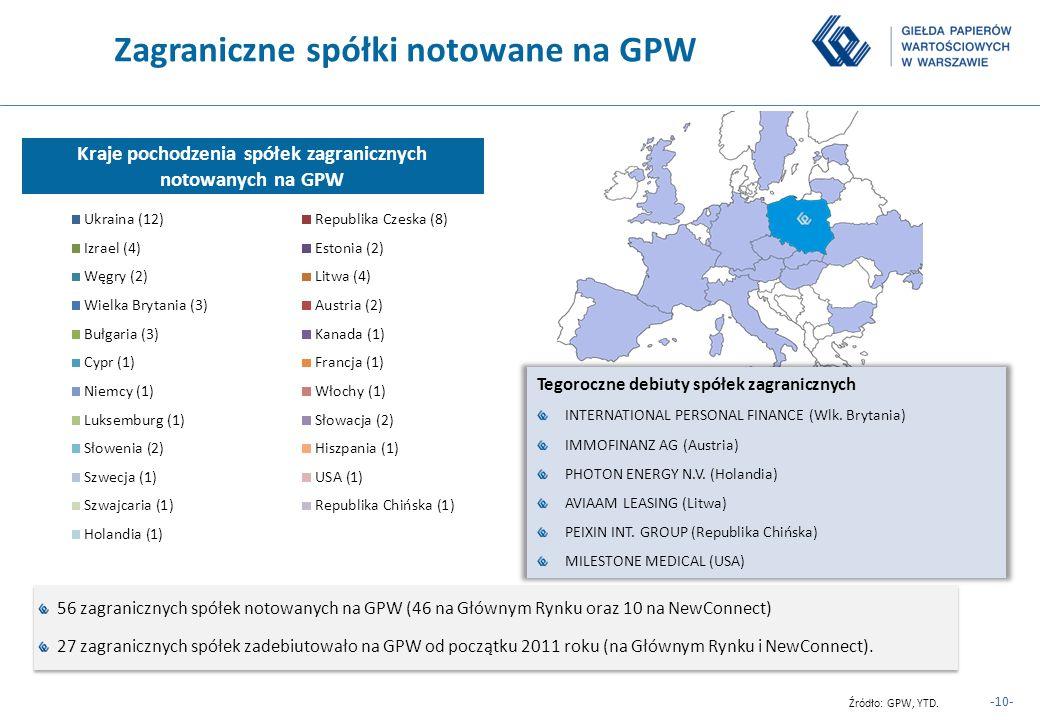 Zagraniczne spółki notowane na GPW