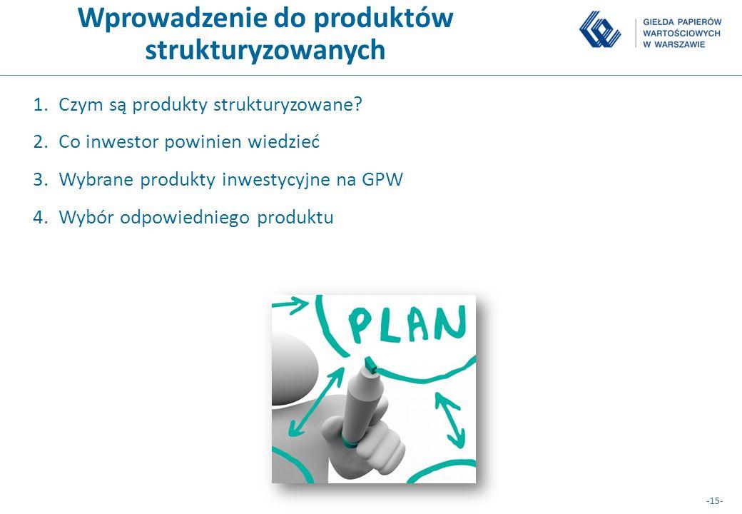 Wprowadzenie do produktów strukturyzowanych