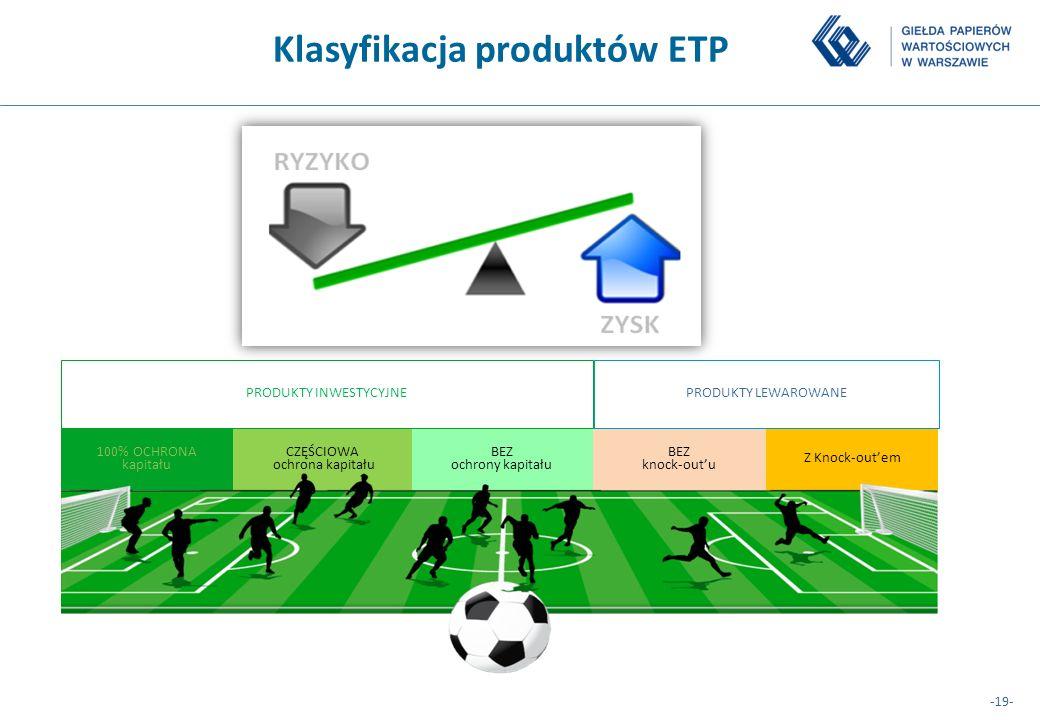 Klasyfikacja produktów ETP