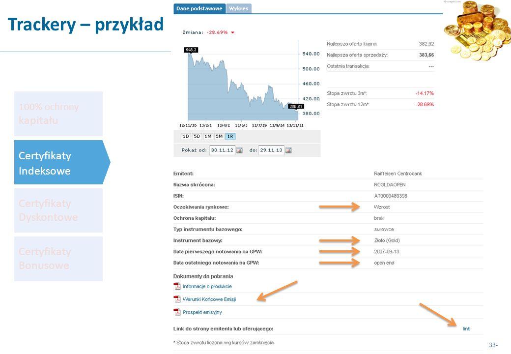 Trackery – przykład Certyfikaty Indeksowe Certyfikaty Dyskontowe