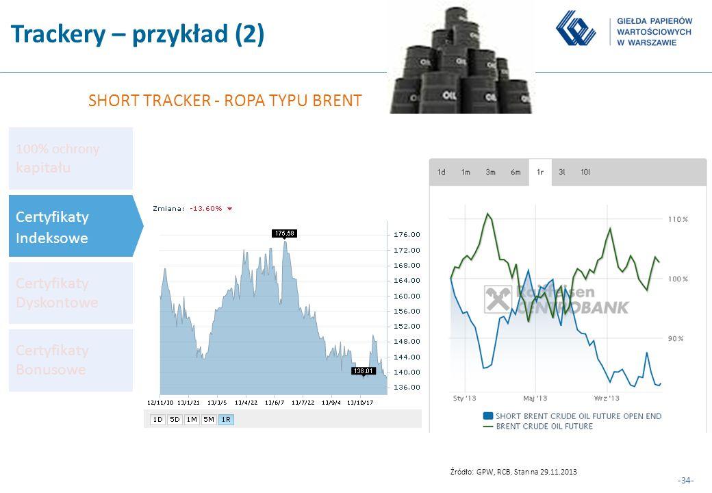 Trackery – przykład (2) SHORT TRACKER - ROPA TYPU BRENT