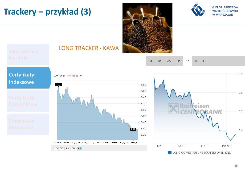Trackery – przykład (3) LONG TRACKER - KAWA Certyfikaty Indeksowe