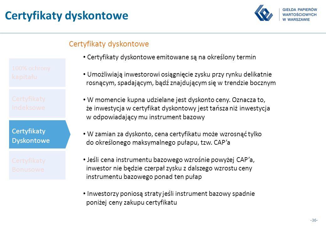 Certyfikaty dyskontowe