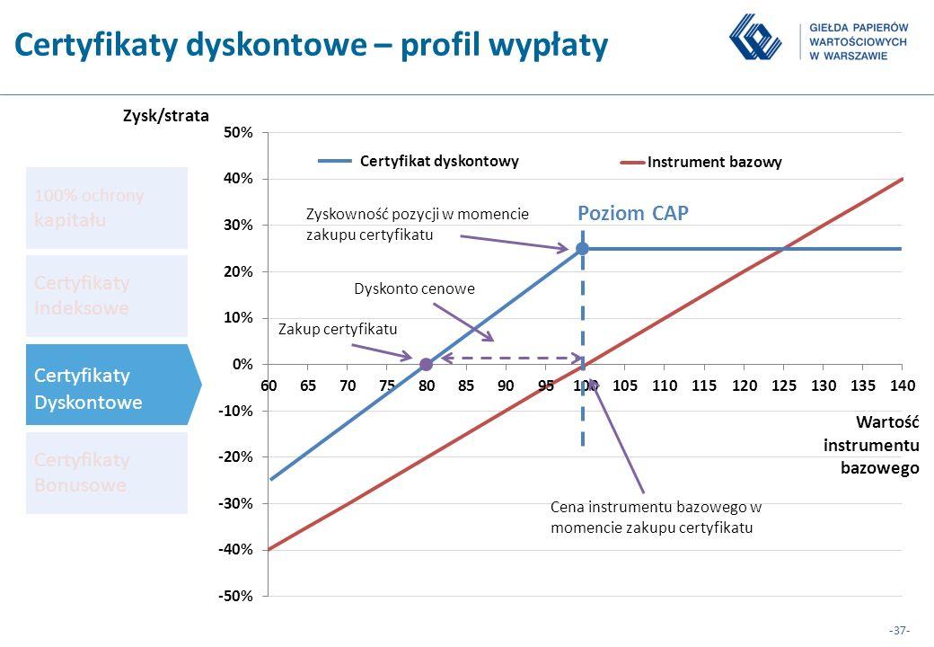 Certyfikaty dyskontowe – profil wypłaty