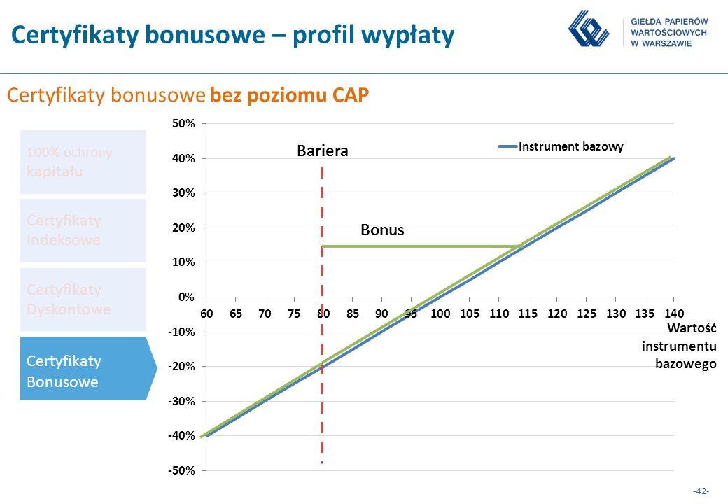 Certyfikaty bonusowe – profil wypłaty