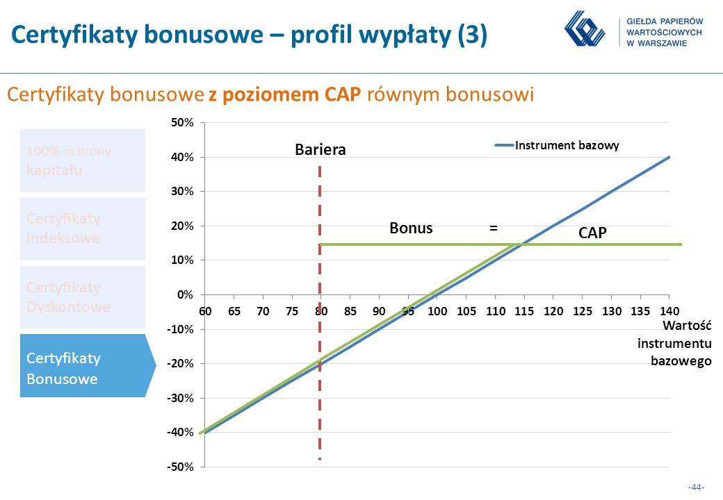 Certyfikaty bonusowe – profil wypłaty (3)