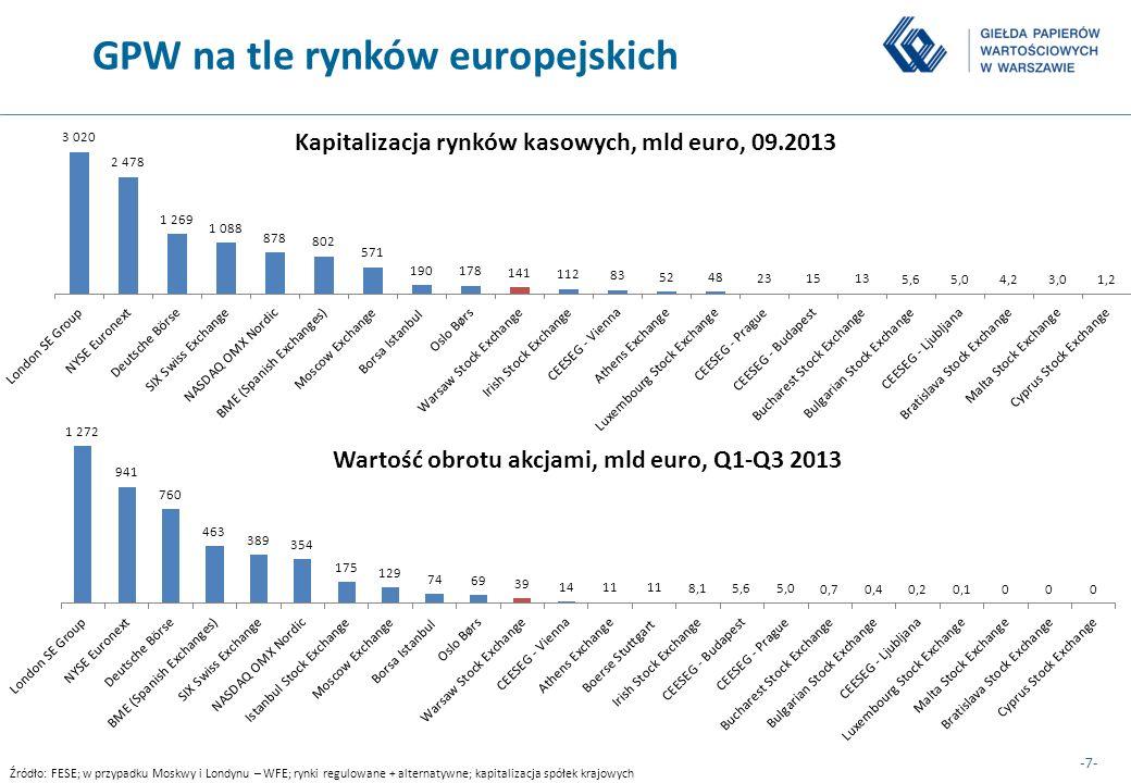 GPW na tle rynków europejskich