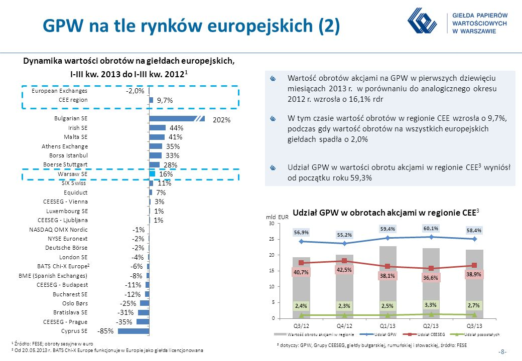 GPW na tle rynków europejskich (2)