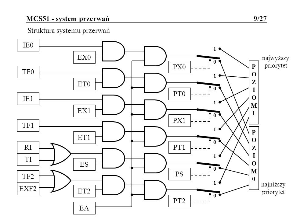 Struktura systemu przerwań