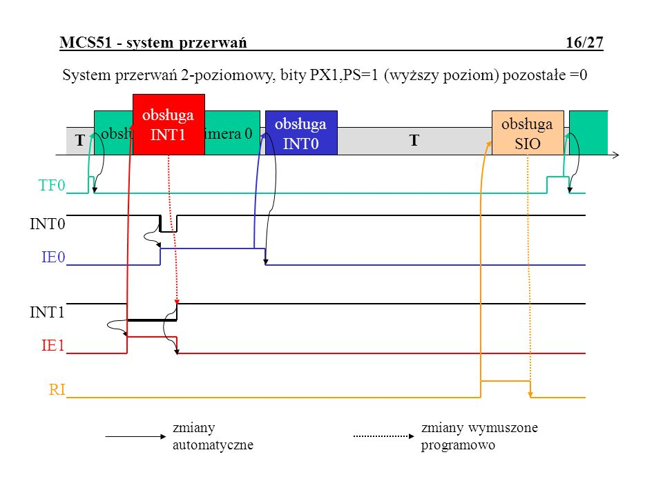 MCS51 - system przerwań 16/27 T T