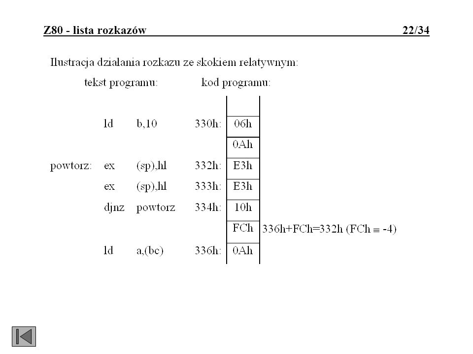 Z80 - lista rozkazów 22/34