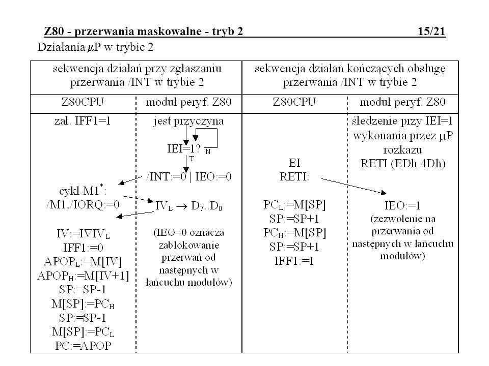 Z80 - przerwania maskowalne - tryb 2 15/21