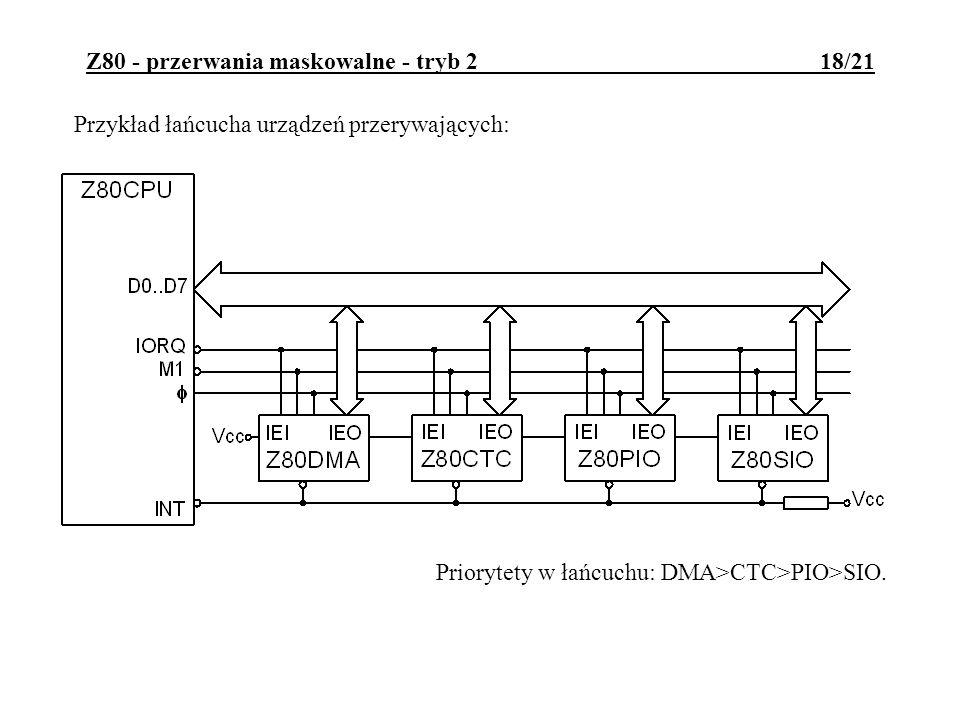 Z80 - przerwania maskowalne - tryb 2 18/21