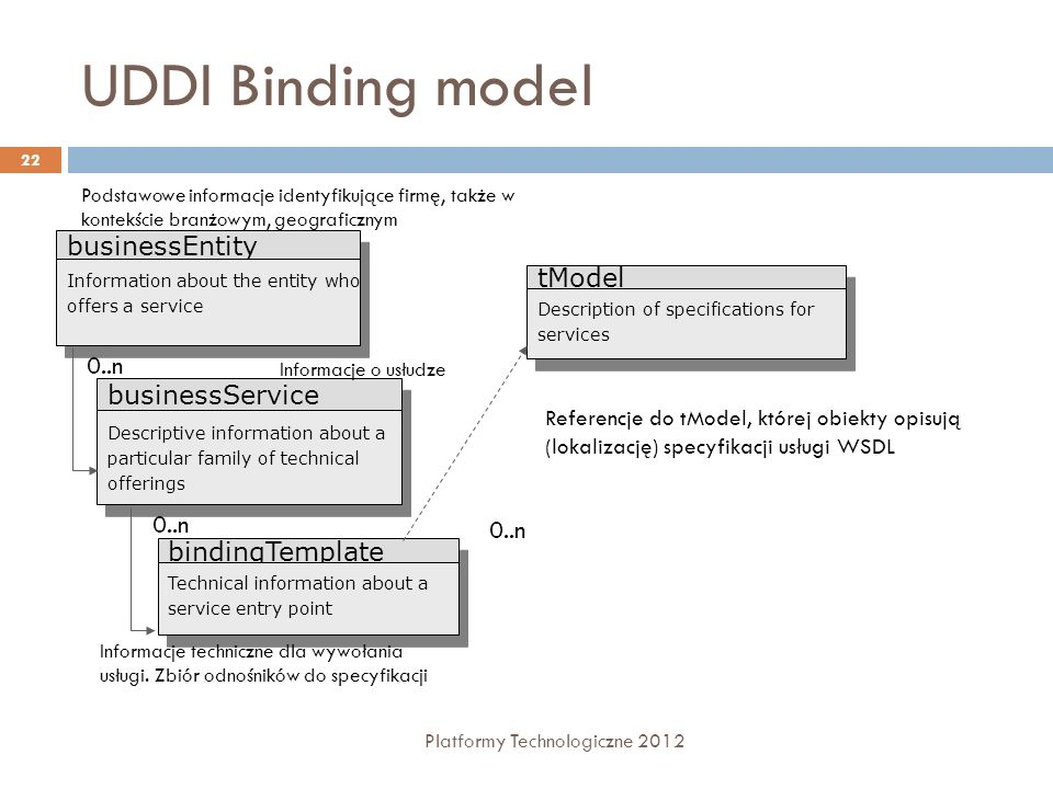 UDDI Binding model businessEntity tModel 0..n businessService