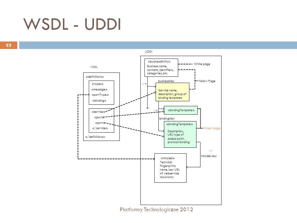 WSDL - UDDI Platformy Technologiczne 2012 <definitions>