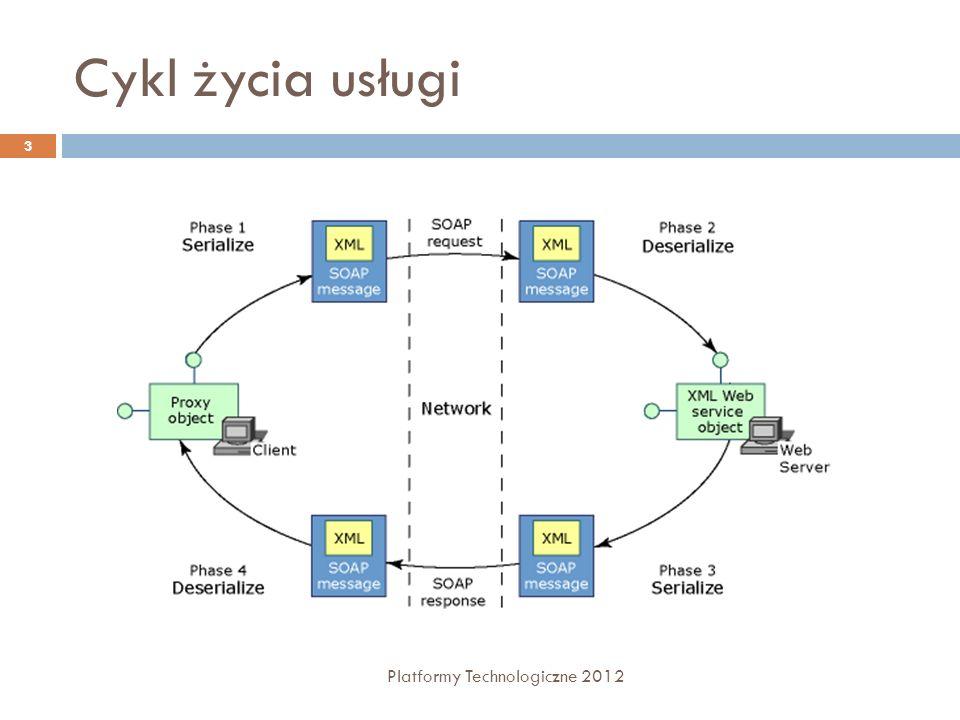 Cykl życia usługi Platformy Technologiczne 2012